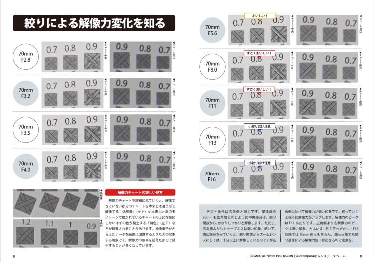 SIGMA 28-70mm F2.8 DG DN | Contemporary 解像力チャート結果