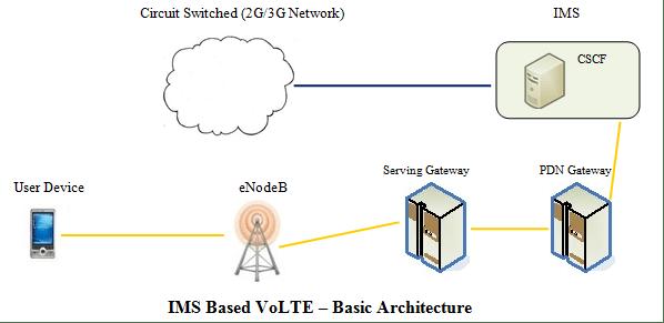 VoLTE con IMS IP Multimedia Subsystem