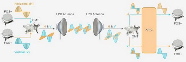 Enlace cross-polar: cada polarización necesita una unidad de radio exterior (ODU o FOS) que es duplexada con un transconductor ortogonal (OMT) hacia una antena de polarización cruzada. En el receptor, las señales llegan con sus componentes ortogonales mezcladas. El filtro XPIC las filtra y recupera en un estado casi perfecto.