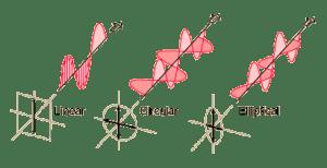 Los tres tipos básicos de polarización: Lineal, Circular y Elíptica.
