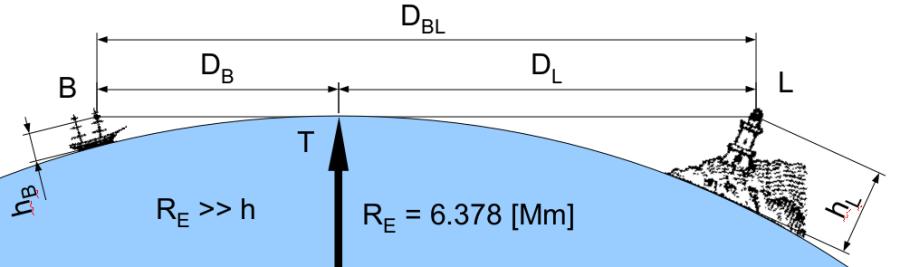 horizonte es un límite de visión provocado por la curvatura terrestre