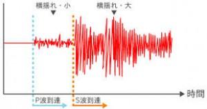 earthquakesound