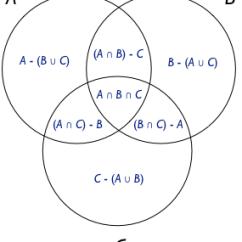 "Venn Diagram Formula For 2 Sets Hydraulic Pump Motor Wiring ""venn Diagram"" Partitioning   Bosker Blog"