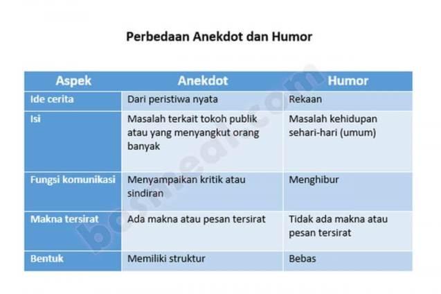 Contoh Teks Anekdot Perbedaan Anekdot dan Humor