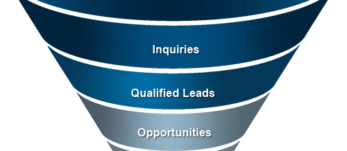 How to Construct a Profitable Webinar Sales Funnel from Scratch