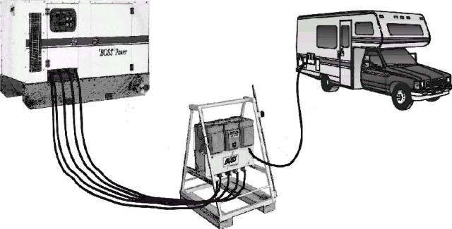 RV and Mobil Home power hook-up portable stations 208y/120