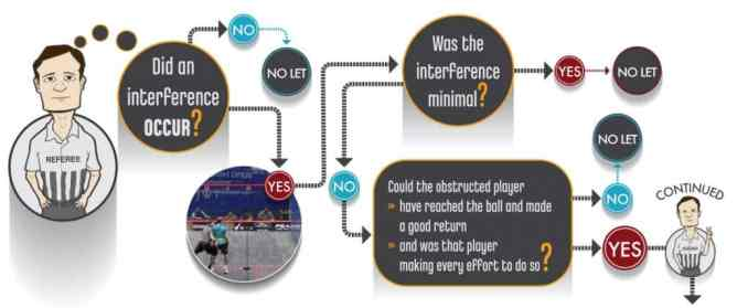 Referee Call Rules Decision Game Making Tree