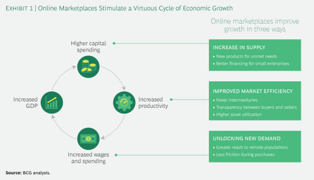 Online Marketplaces Stimulate a Virtuous Cycle of Economic Growth