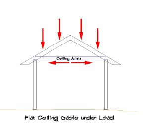 Flat Ceiling Gable under Load
