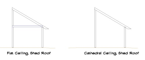 Flat and Cathedral Roofs