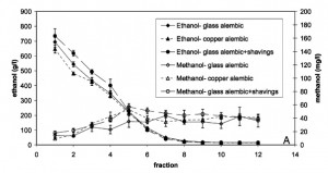 methanol chart