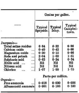 inorganic chart