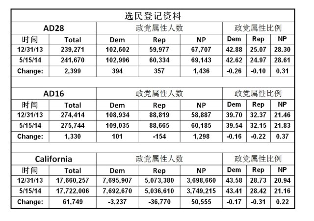 2014_voters_stats
