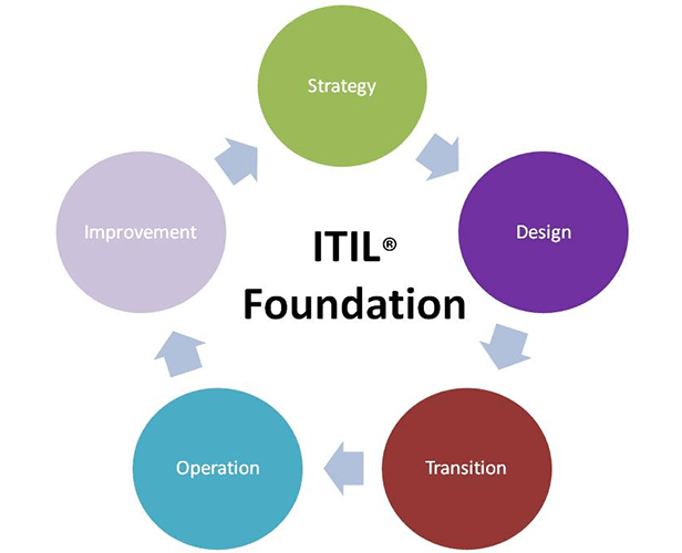 ITIL Foundation Training Course in Dubai for IT Professionals IT Service Management Information Technology Infrastructure Library