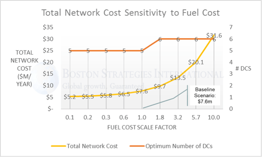 network sensitivity graph to energy