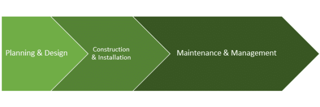Phases of a landscape project-Planning & design, construction & installation, maintenance & management