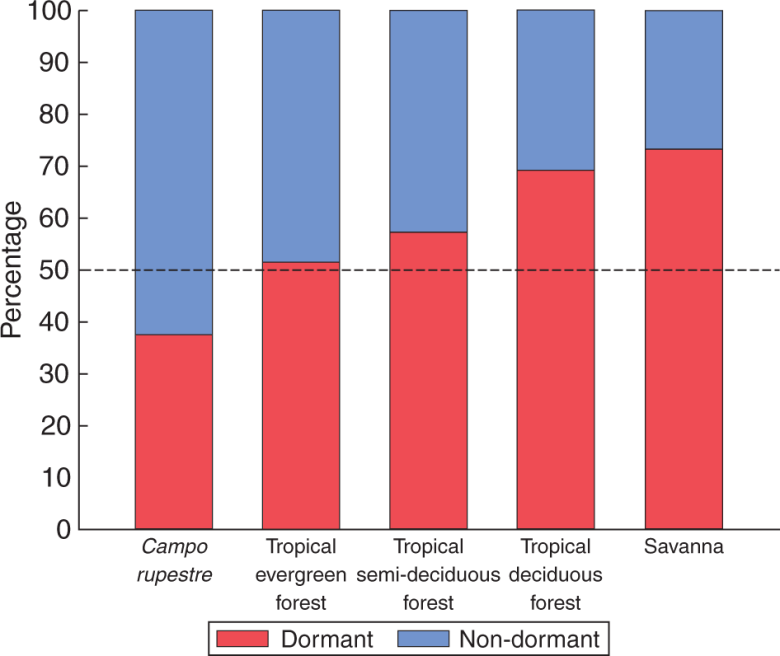 Biome-wide percentage of seed dormancy categories among campo rupestre and tropical evergreen forests, tropical semi-deciduous forests, savannas and tropical deciduous forests