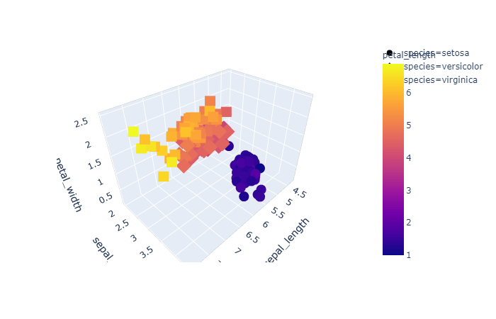 3d interactive graph using plotly and iris dataset