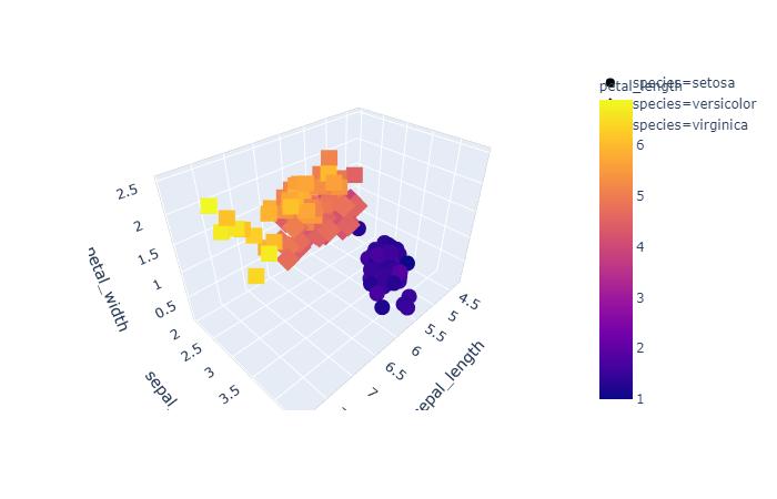 3d interactive graph using plotly and iris dataset