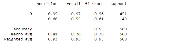 Classification Report for Logistic Regression