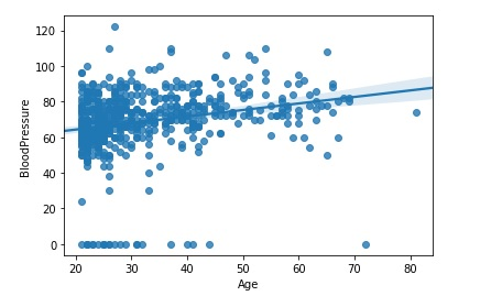 R-Squared checks how good the regression line fits the data
