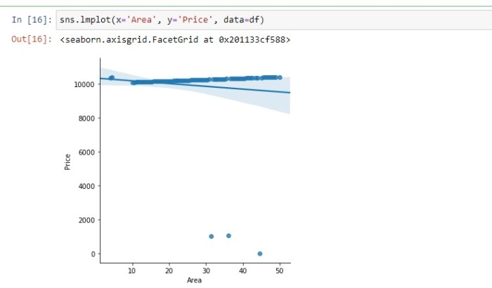 scatter plot using lmplot and seaborn