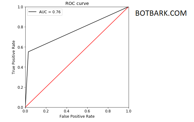 ROC AUC Receiver Operating Characteristic Area Under Curve