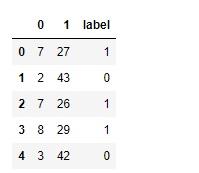 Dataset rounded to nearest integer