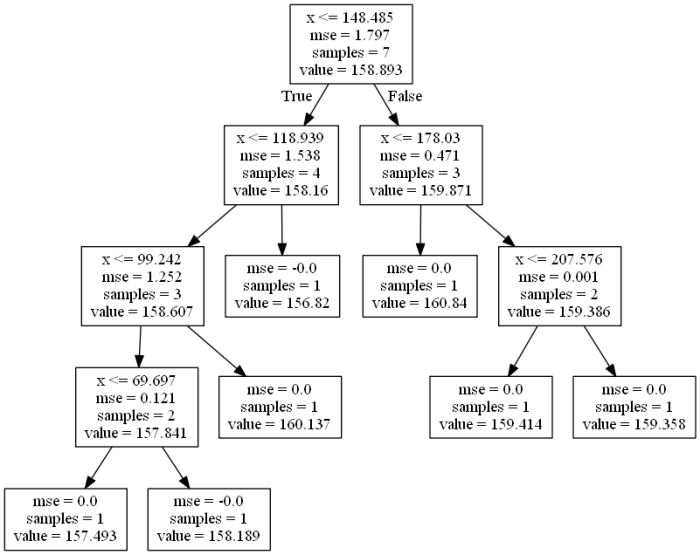 Decision Tree Regression Model Visualization