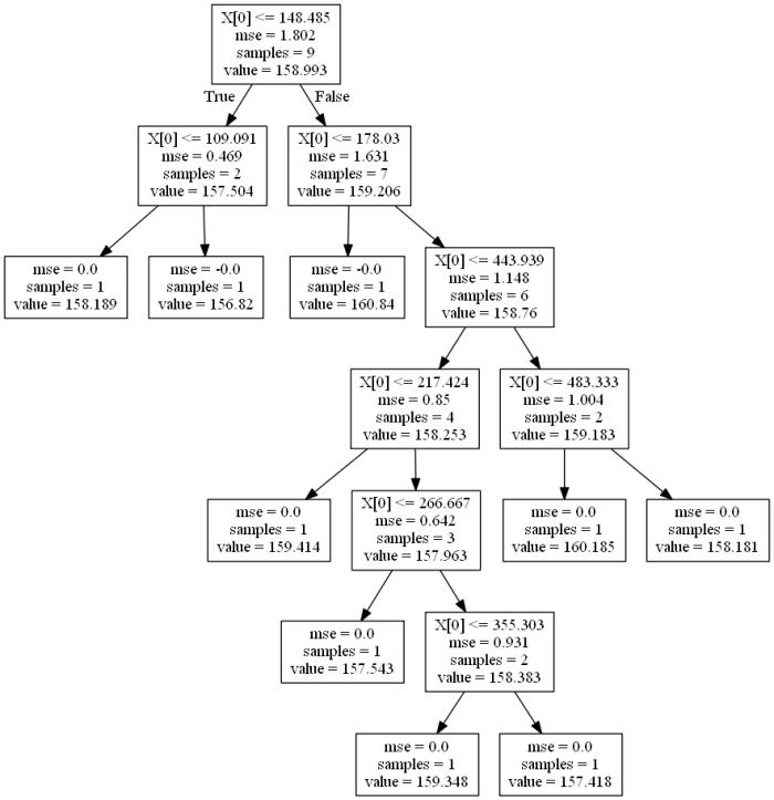 Random Forest Regression Model Visualization in Python