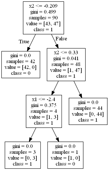Visualize and Print Decision Tree Classification or Regression Model