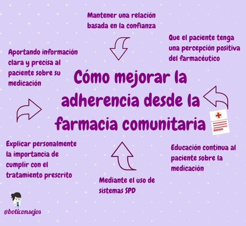 cómo mejorar la adherencia desde la farmacia comunitaria