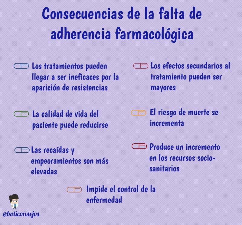 Consecuencias de la falta de adherencia farmacológica