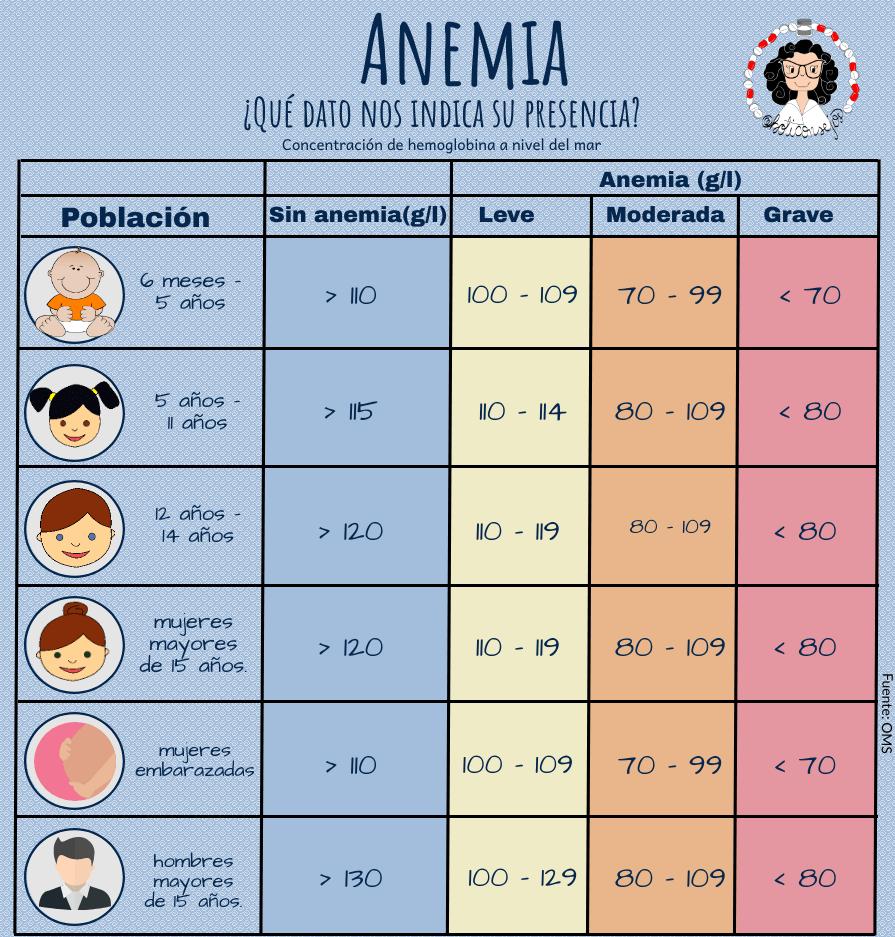 cuando se considera anemia