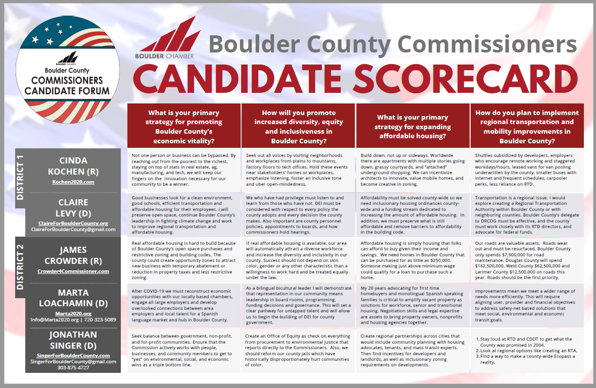 2020 County Commissioners Candidate Scorecard