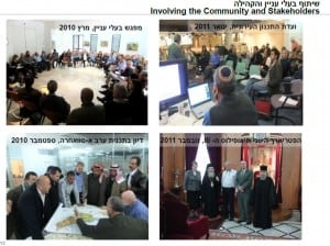 Kidron/Wadi El Nar – Community Stakeholders