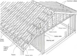 The parts of a gable roof | Library builder