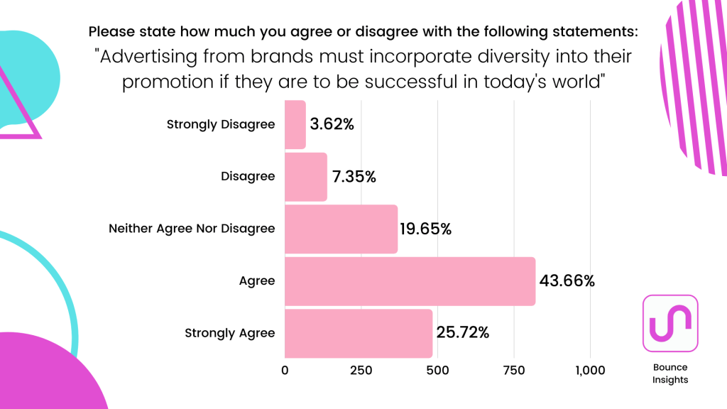"Row chart of respondent's level of agreement with the statement ""Advertising from brands must incorporate diversity into their promotion if they are to be successful in today's world"", with 43.66% agreeing with it."