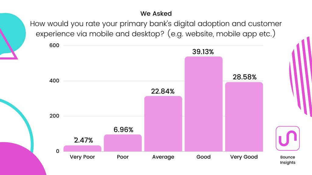 "Bar chart of respondent's rating their primary bank's digital adoption and customer experience via mobile and desktop, with 39.13% of respondents saying ""good"""