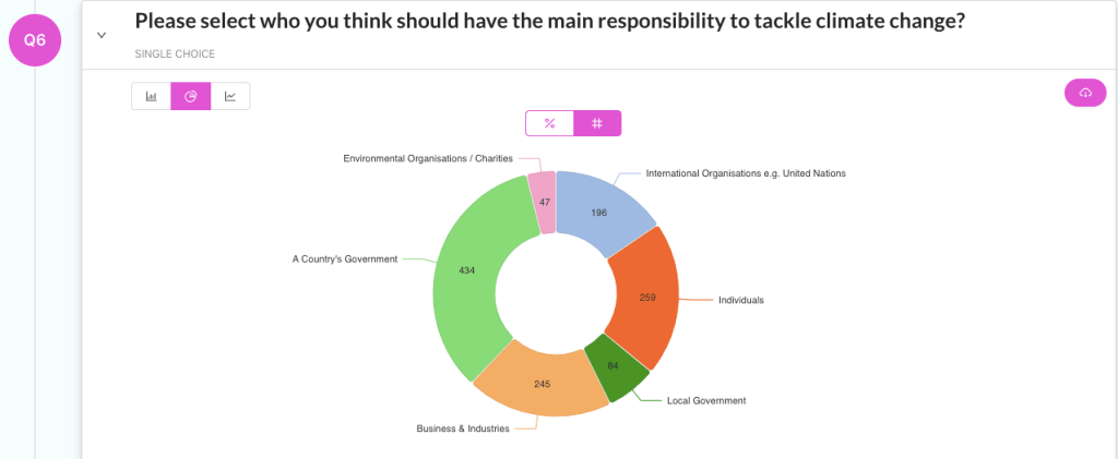 Screenshot of a pie chart illustrating the results of a survey on the Bounce dashboard