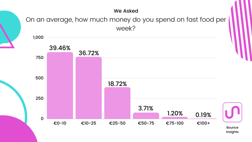 Bar chart of how much money on average spent on fast food, with 39.46% of respondents spending less than €10 per week.
