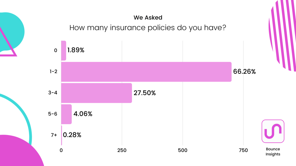 Row chart of the number of insurance policies respondents have, with 66.26% having 1-2 policies