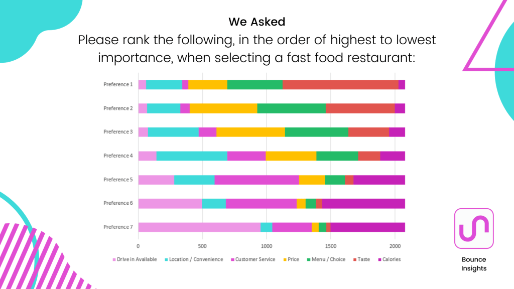 Preference graph of the most important factors when selecting a fast food restaurant.