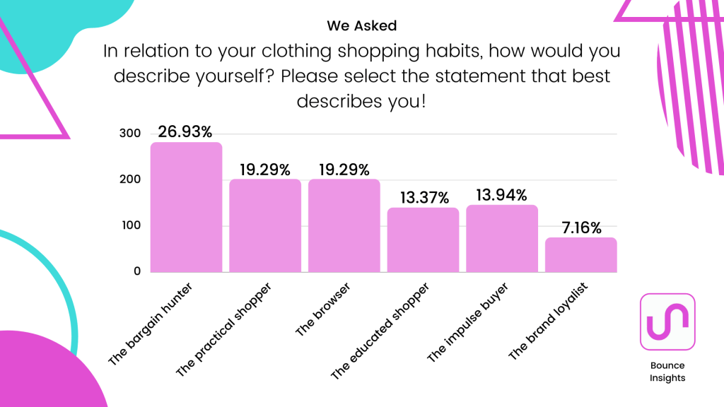 """Bar chart of how respondents would describe their clothing shopping habits, with 26.93% saying they are """"The bargain hunter""""."""
