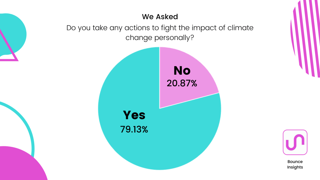 """Pie chart of whether respondents take any actions to fight the impact of climate change personally, with 79.13% of respondents saying """"yes""""."""