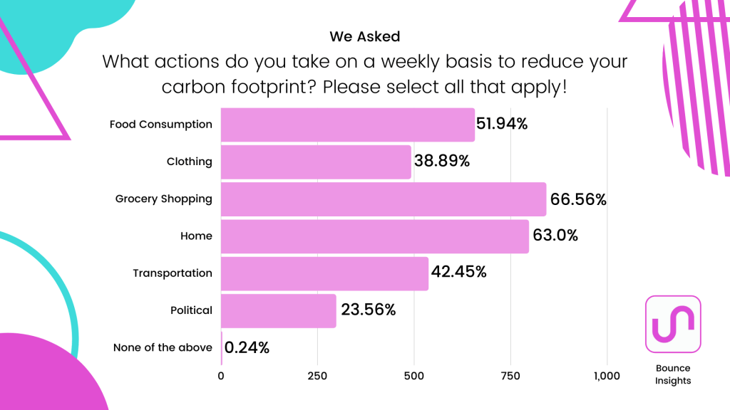 """Row chart of actions taken to reduce their carbon footprint, with 66.56% of respondent saying """"grocery shopping"""""""