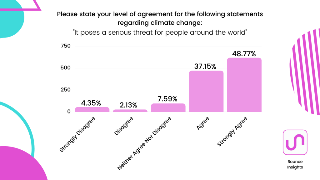 """Bar chart of what extent respondents agree with this statement regarding climate change """"It poses a serious threat for people around the world"""" with 48.77% agreeing."""
