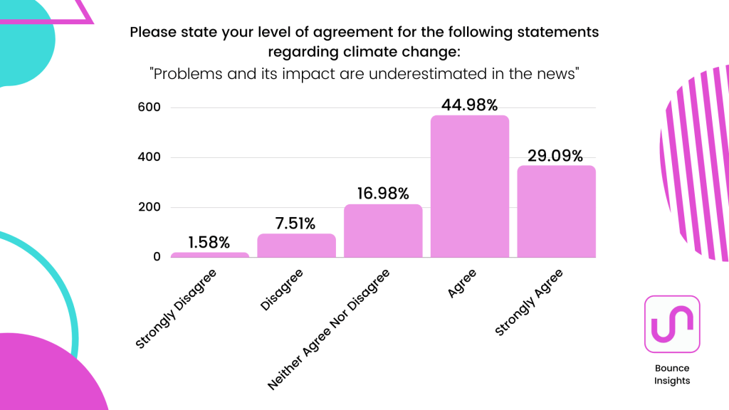 """Bar chart of what extent respondents agree with this statement regarding climate change """"Problems and its impacts are underestimated in the news"""" with 44.98% agreeing."""
