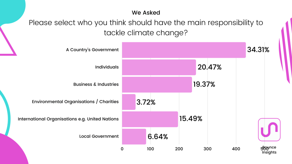 """Row chart of who respondents think have the main responsibility to tackle climate change, with 34.31% of respondents saying """"a country's government""""."""