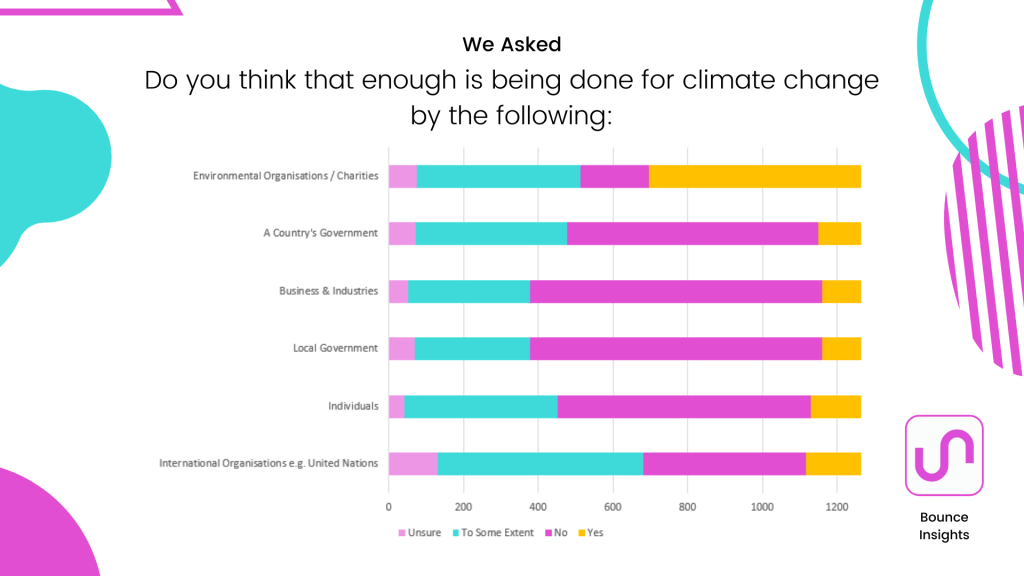 Preference chart of how much respondents think is being done in the a number of areas.